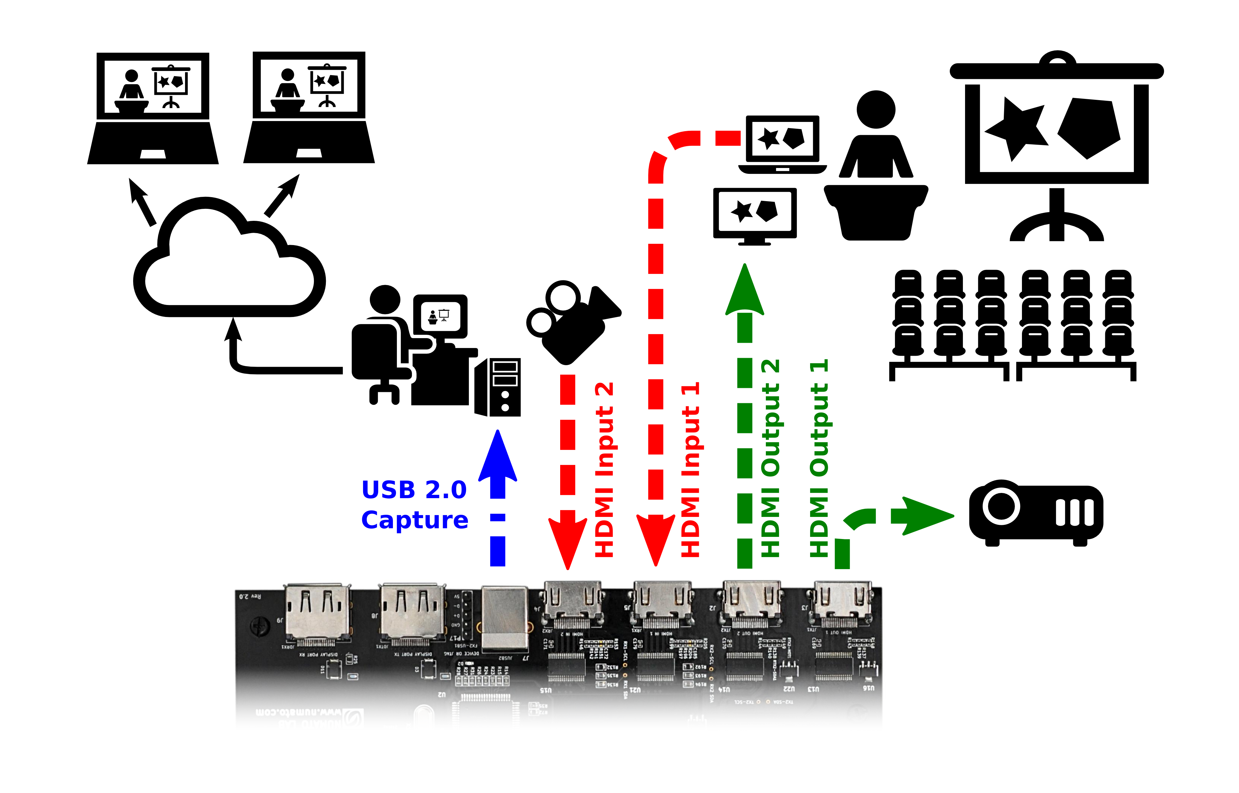 HDMI2USB Diagram